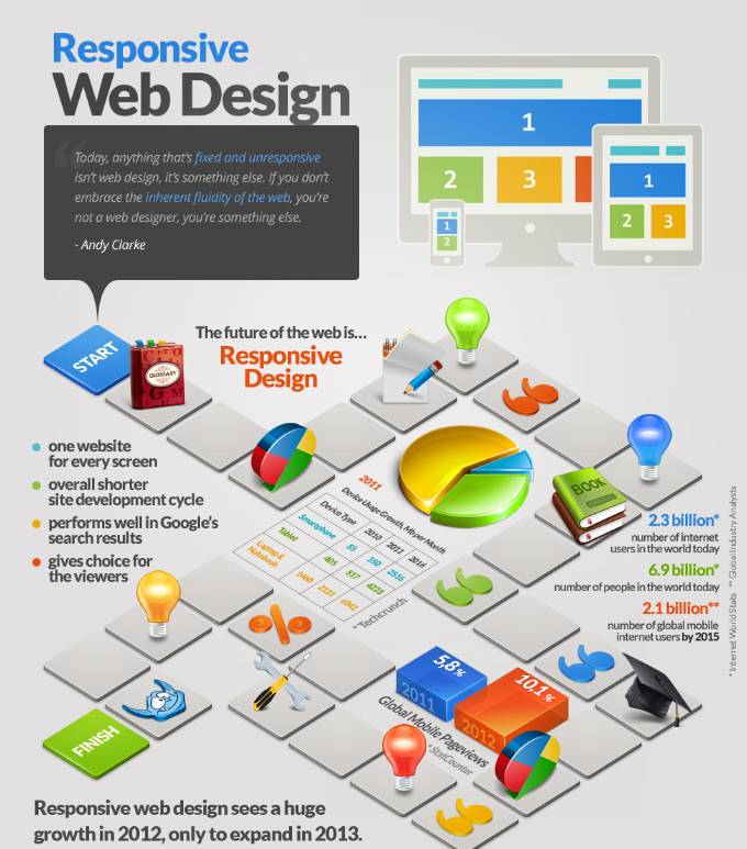 infographics about responsive web design
