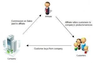 Define Affiliate Marketing